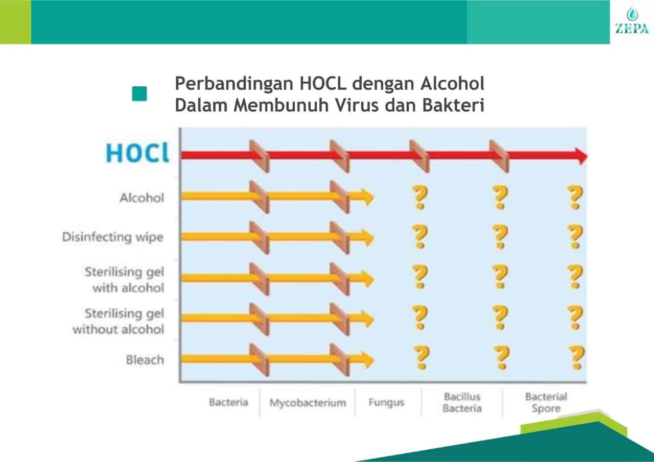 zepa disinfektan non alkohol